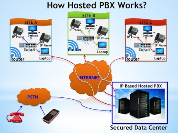 how does hosted PBX work