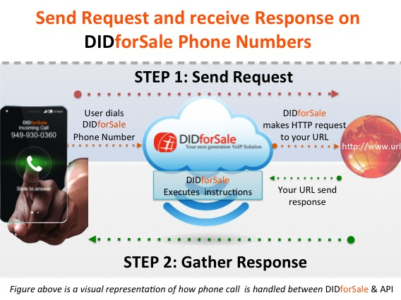 Programmable Voice Api Collect Response Sample Code Didforsale