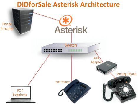 asterisk-siptrunk | DIDforSale